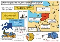 Siria La distribuzione dei rifugiati (italiano)