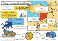 توزيع اللاجئين السوريين خارج سوريا